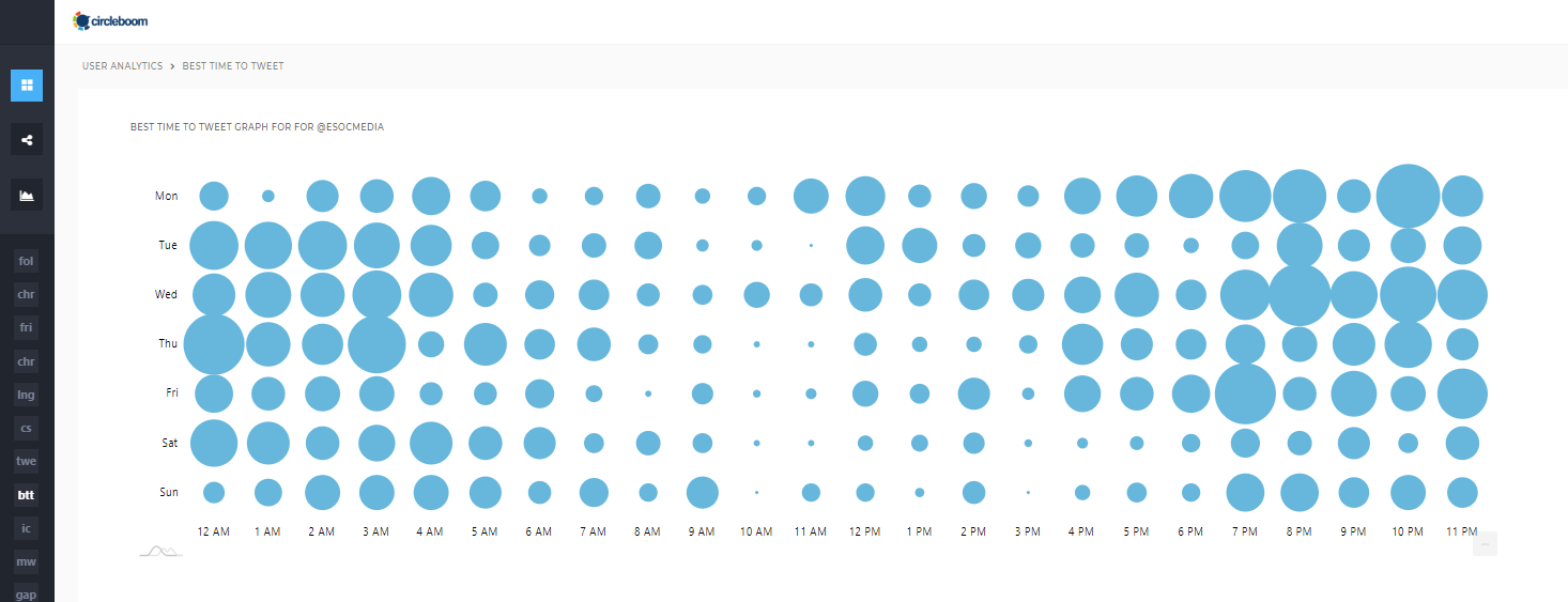 Circleboom's Best Time to Tweet Graph gives you the best times to post on Twitter regarding your followers activity