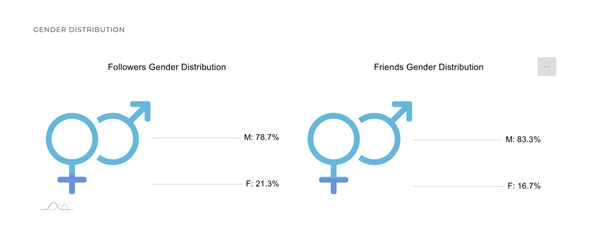 Circleboom offers up-to-date gender distribution data of Twitter followers
