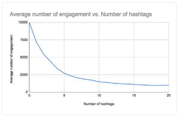 Using more than six hashtags can actually decrease your engagement, according to the Mention report