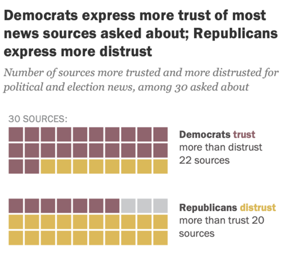 The news sources that Americans trust, distrust, and depend on are deeply polarized
