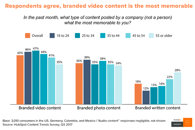 Video is the most memorable content in every age group.