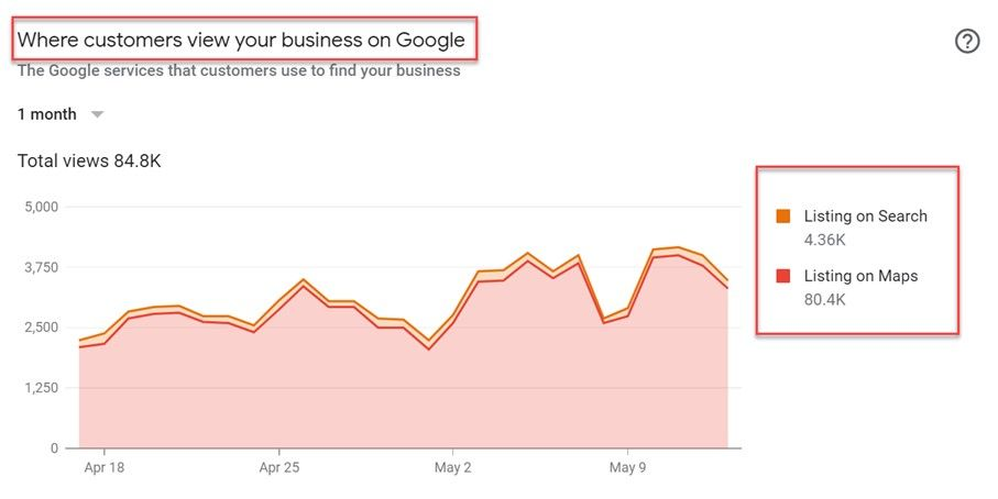 You can work on the Google Maps optimization to utilize it in this case
