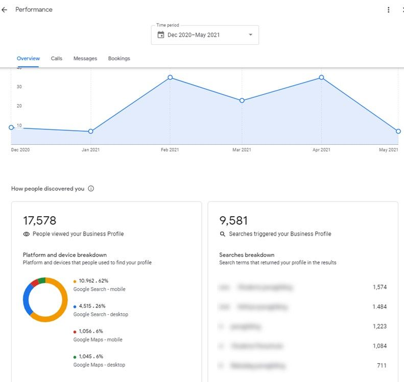 You can work on search keywords to fine tune your Google My Business optimization