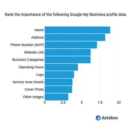 What affects your Google My Business Optimization? | Source: databox