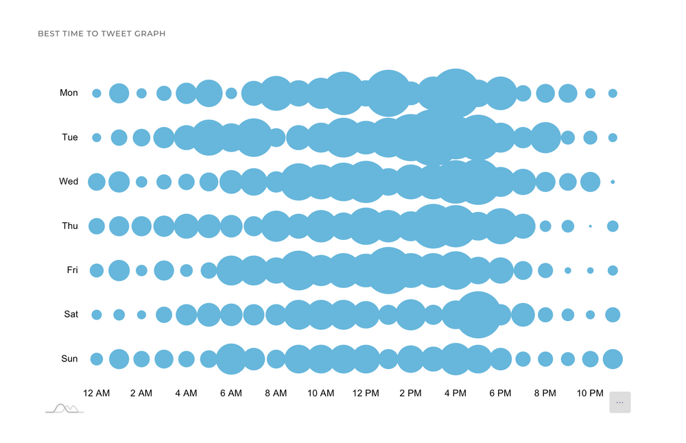 Best Time to Tweet will help you plan your tweets' sending time.
