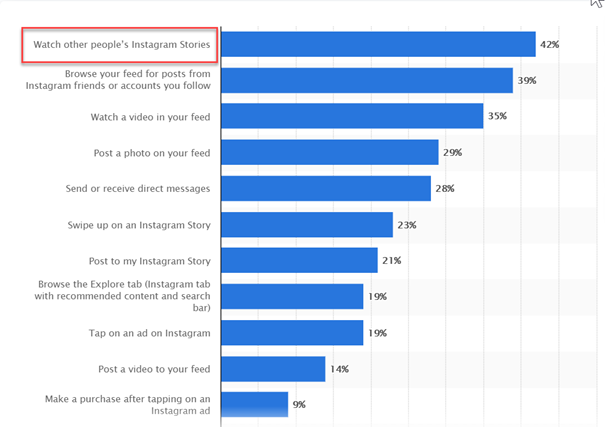 Most popular activities on Instagram of US users as of March 2020