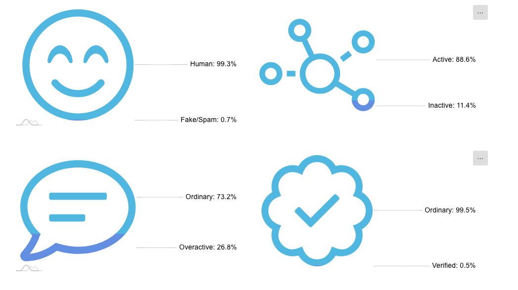 Circleboom's User Analytics gives you in-depth insights of your audience.