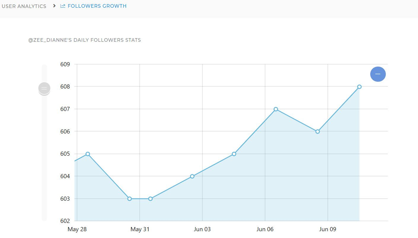 You can observe Twitter follower graph daily with this handy Twitter follower tracker!