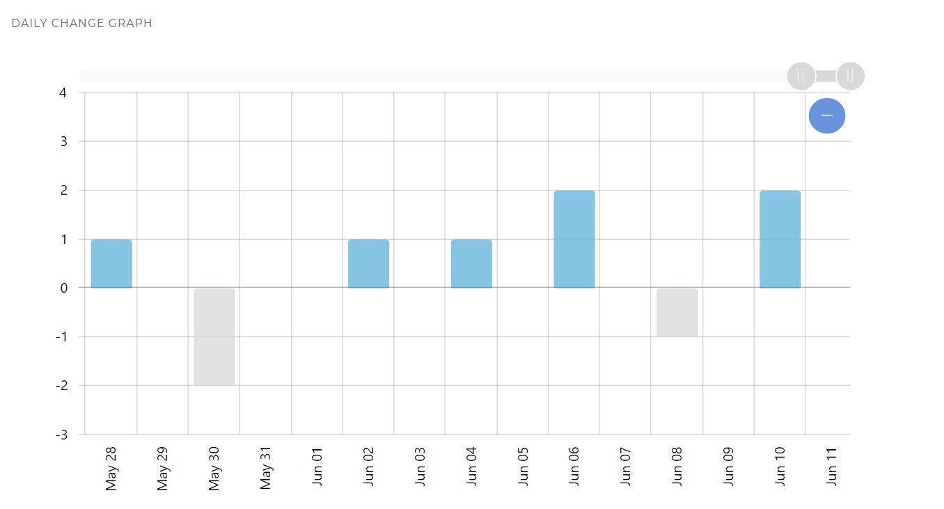 Observe Twitter follower gain and loss with visual data.