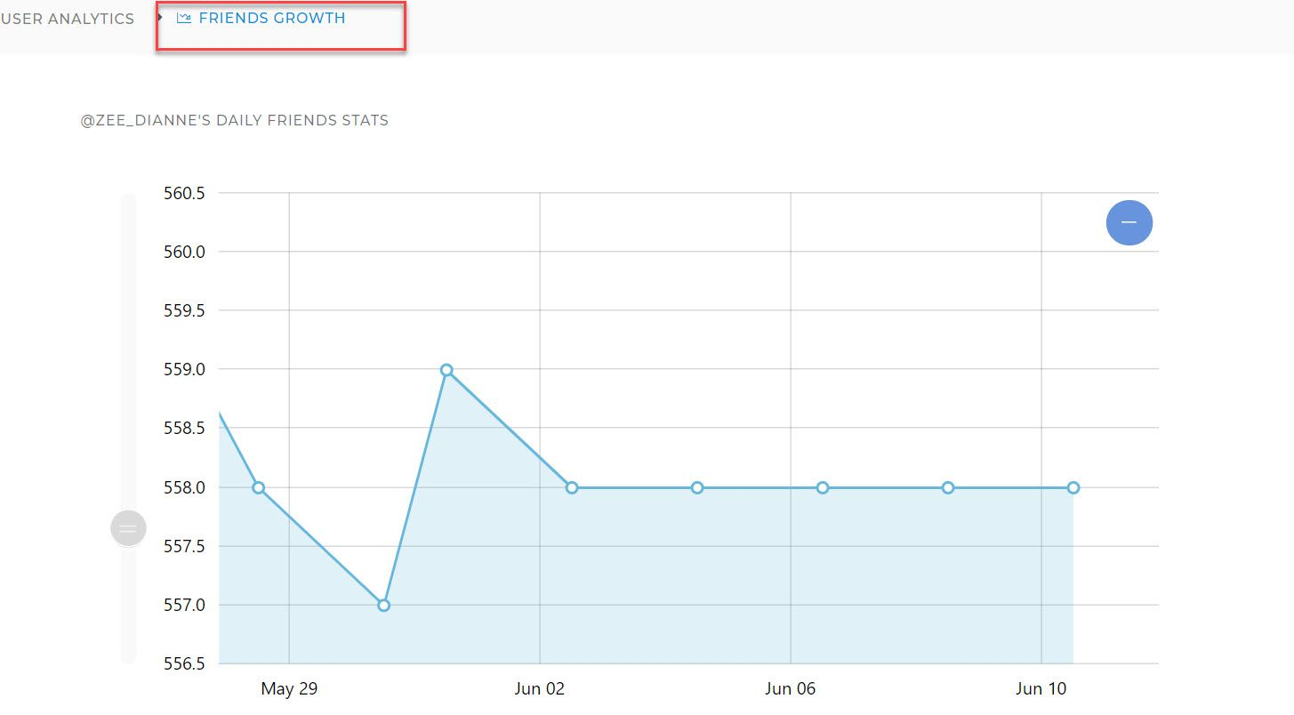 Besides Twitter follower tracker, Circleboom Twitter User Analytics include data about your friends.