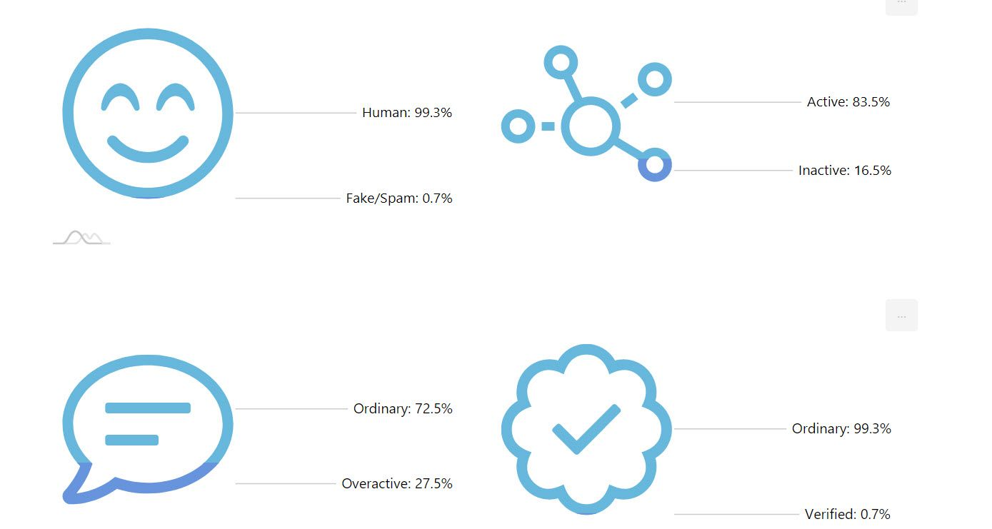 Find out your human and fake followers, who are active, verified and more.