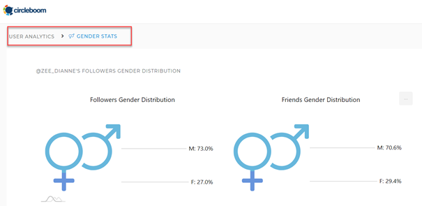 Can you learn follower's gender on Twitter? Yes indeed!