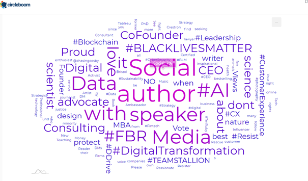 These are all the prominent keywords used by your Twitter network