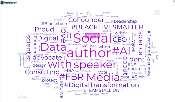 Circleboom Twitter Interest Cloud dashboard will provide you best tweets ideas let you make you full with what to tweet to get followers!